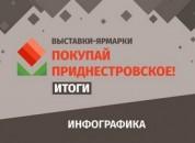 ТПП: Приднестровцы выбирают отечественные товары
